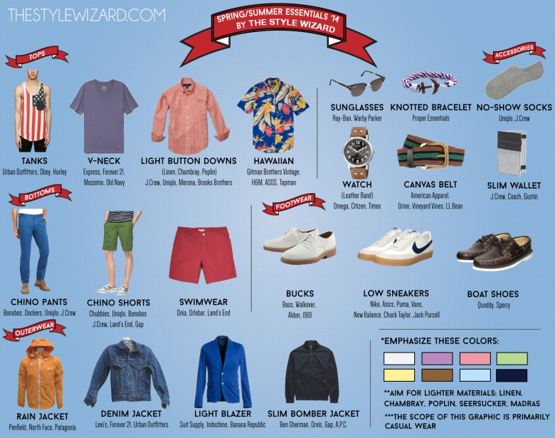 SS14 Guide